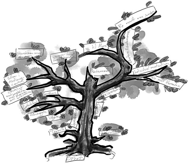 Designtræ med til- og fravalg i designprocessen.
